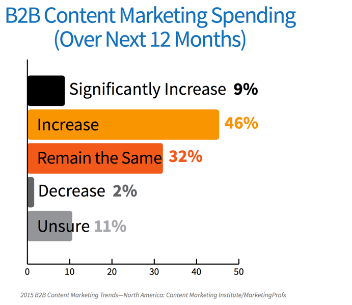 B2B Content Marketing Spendings 2015