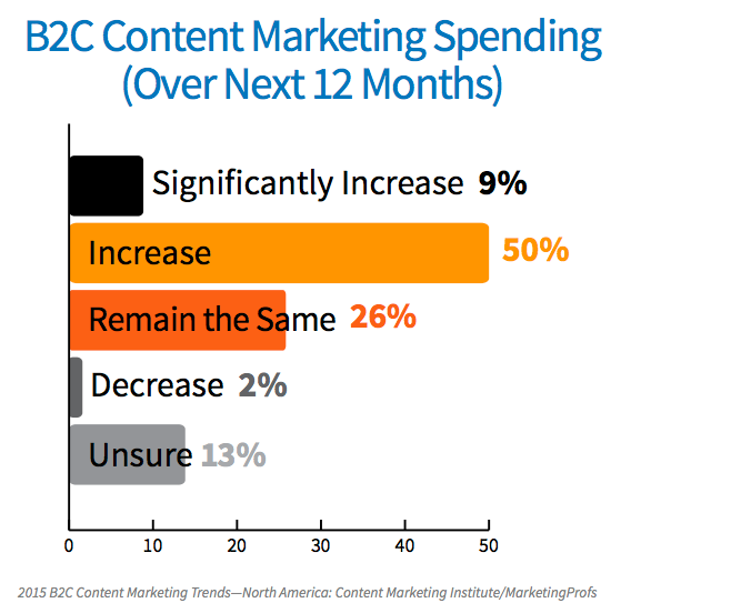 B2C Content Marketing Spendings 2015
