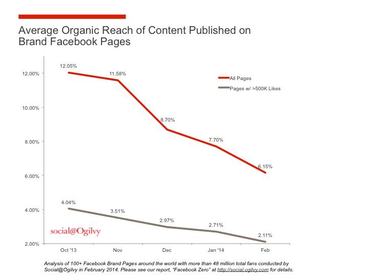 Facebook Reach_Februar 2014