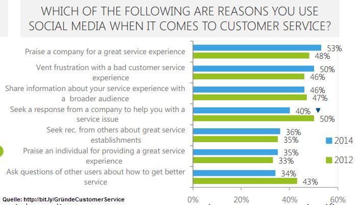 Gründe für Social Media Customer Service