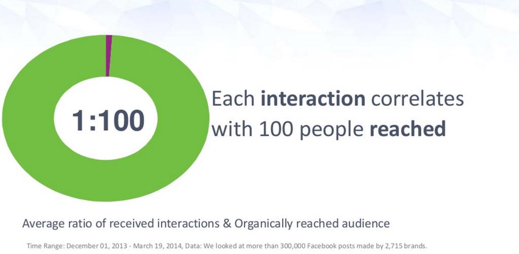 Interaktionen und Reichweite_Wirkung