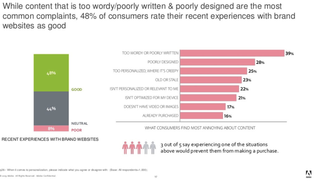 2019 Adobe Brand Content Survey